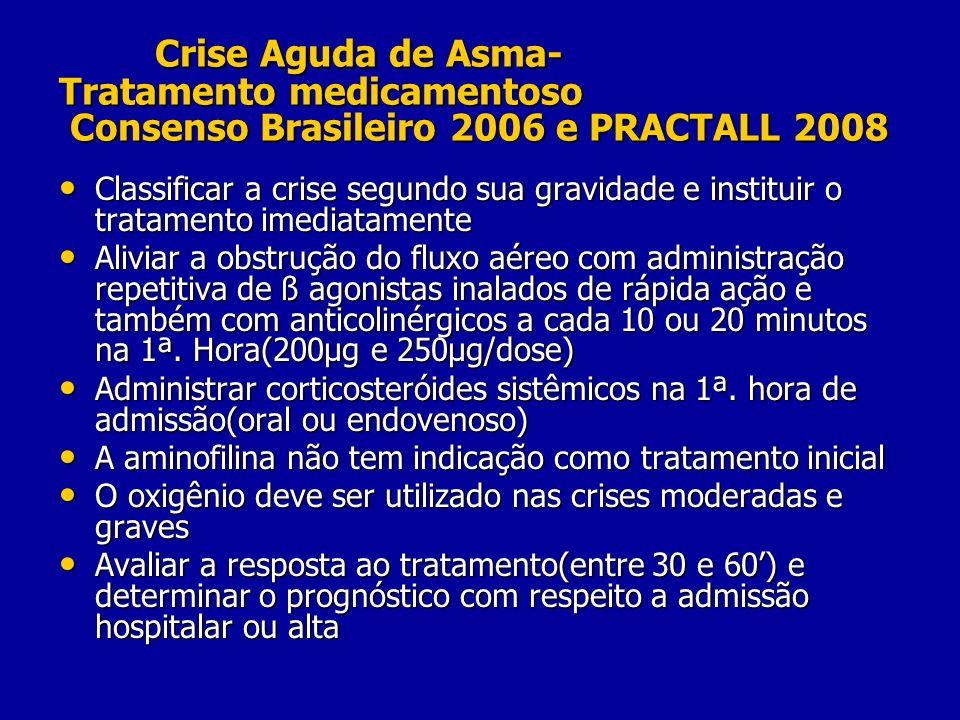 Crise Aguda de Asma- Tratamento medicamentoso