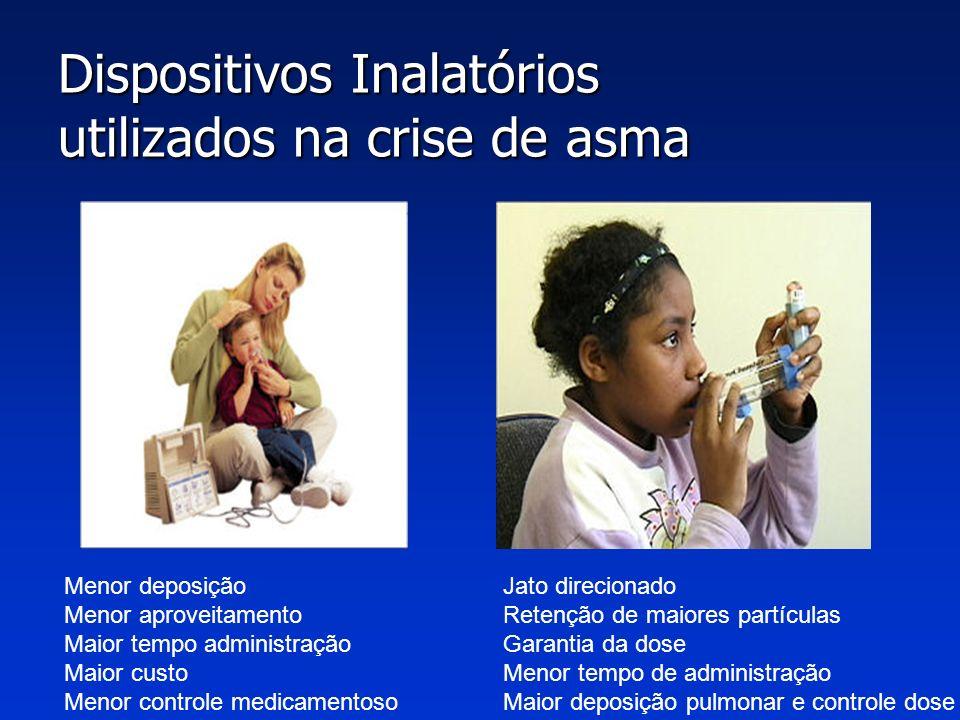Dispositivos Inalatórios utilizados na crise de asma