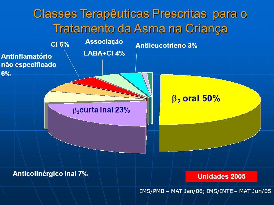Anticolinérgico inal 7%