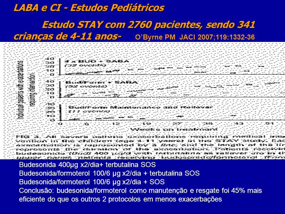 LABA e CI - Estudos Pediátricos