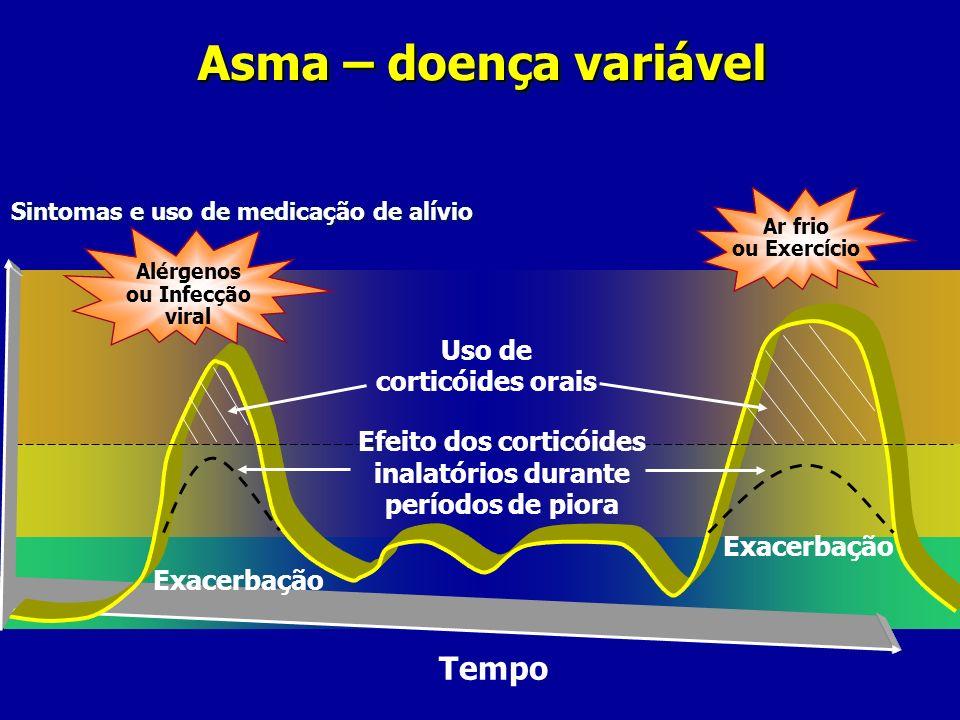 Asma – doença variável Tempo Uso de corticóides orais