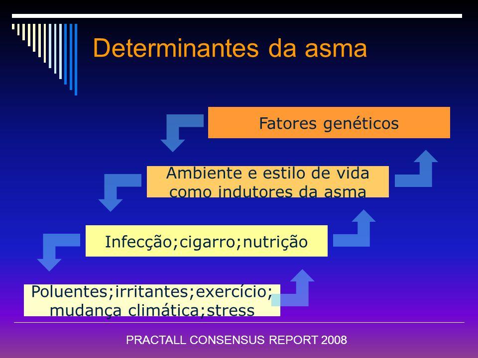 Determinantes da asma Fatores genéticos