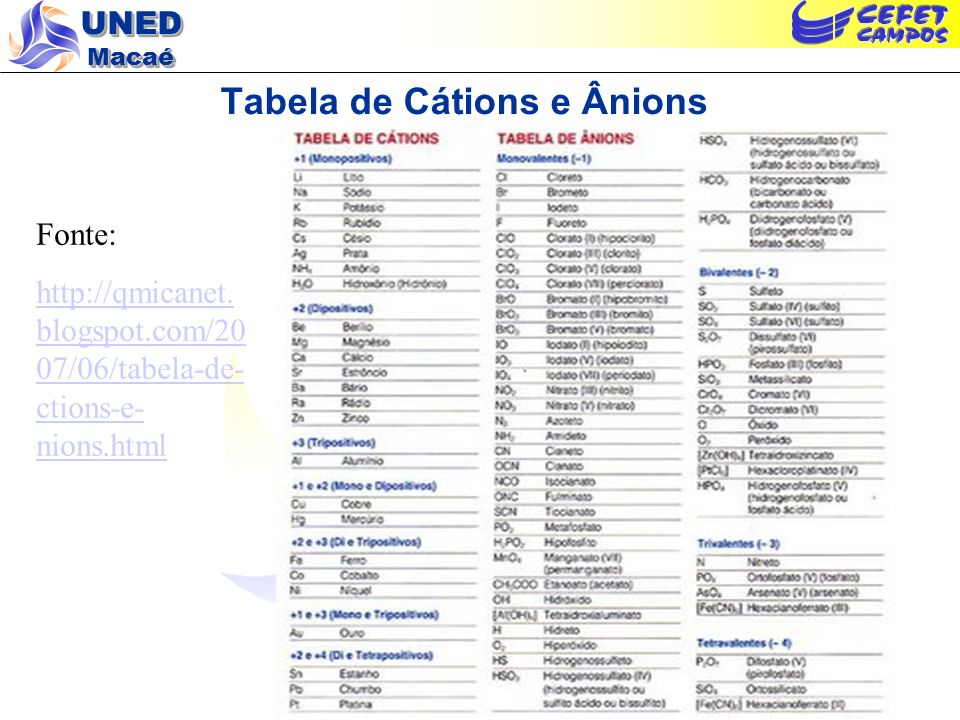 Tabela de Cátions e Ânions