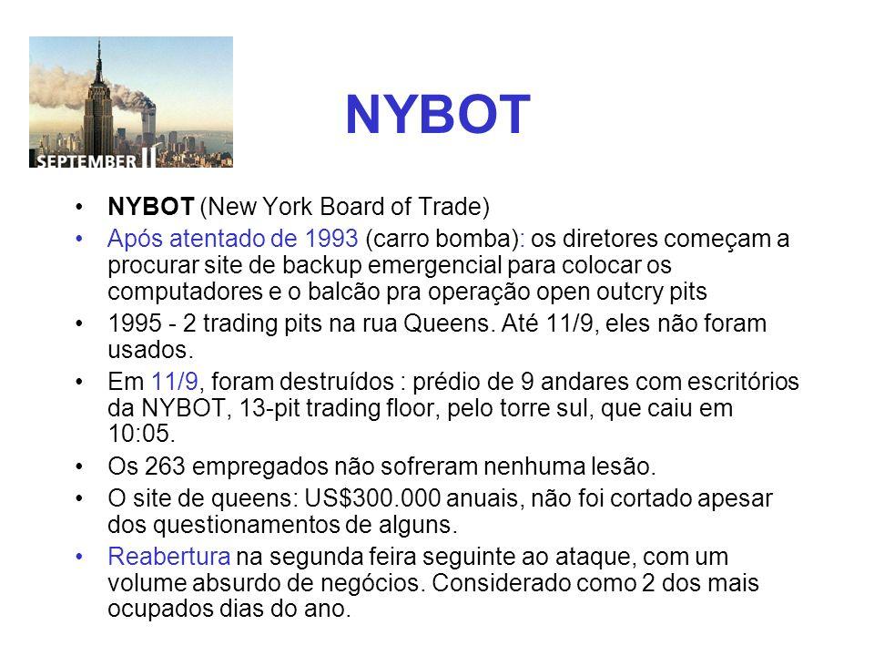 NYBOT NYBOT (New York Board of Trade)