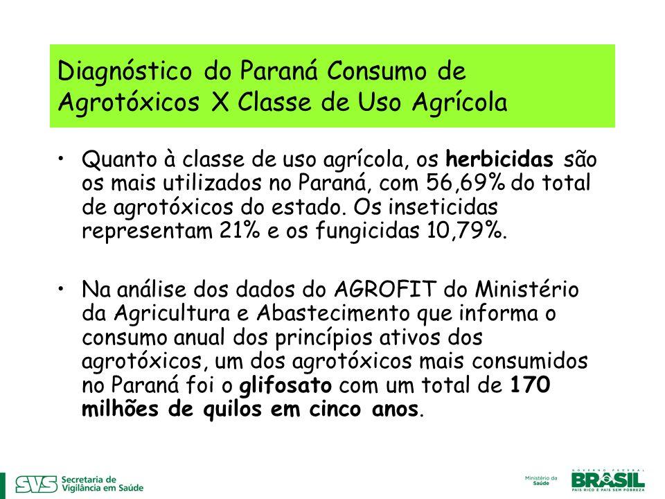 Diagnóstico do Paraná Consumo de Agrotóxicos X Classe de Uso Agrícola