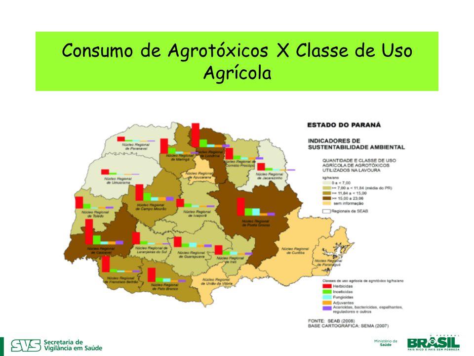 Consumo de Agrotóxicos X Classe de Uso Agrícola