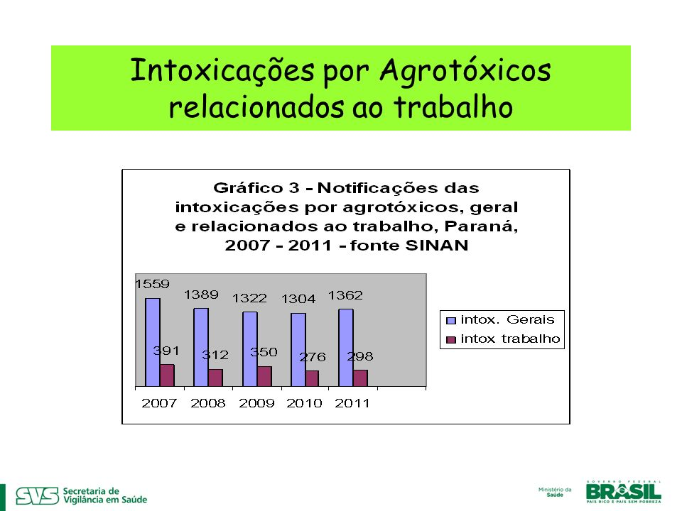 Intoxicações por Agrotóxicos relacionados ao trabalho