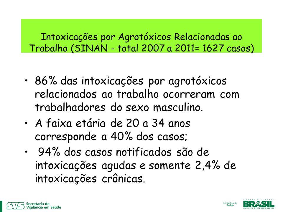Intoxicações por Agrotóxicos Relacionadas ao Trabalho (SINAN - total 2007 a 2011= 1627 casos)