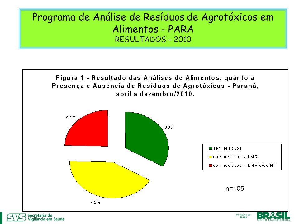 Programa de Análise de Resíduos de Agrotóxicos em Alimentos - PARA