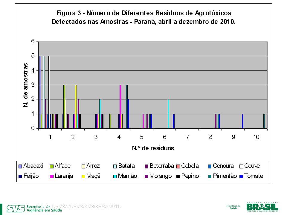 Fonte: DVVSA/DEVS/SVS/SESA,2011 .