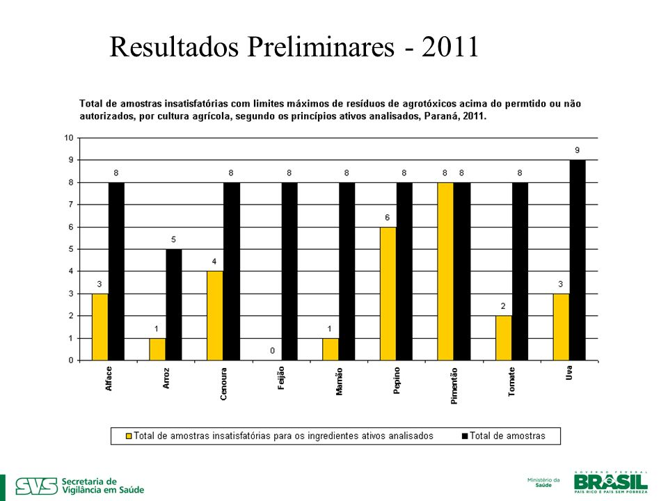 Resultados Preliminares - 2011