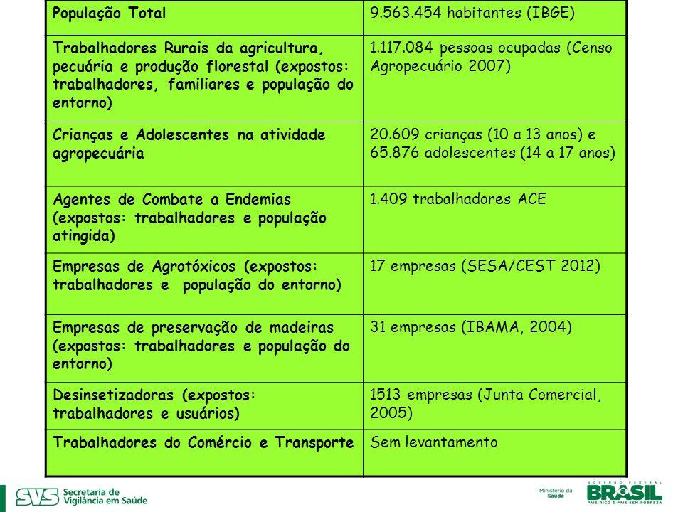 População Total 9.563.454 habitantes (IBGE)