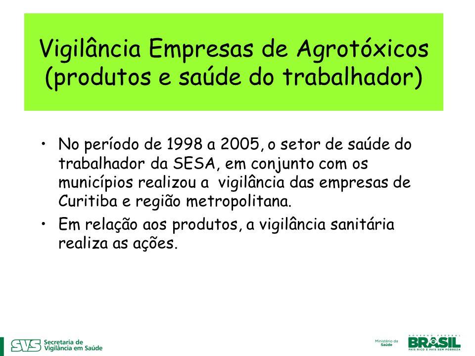 Vigilância Empresas de Agrotóxicos (produtos e saúde do trabalhador)