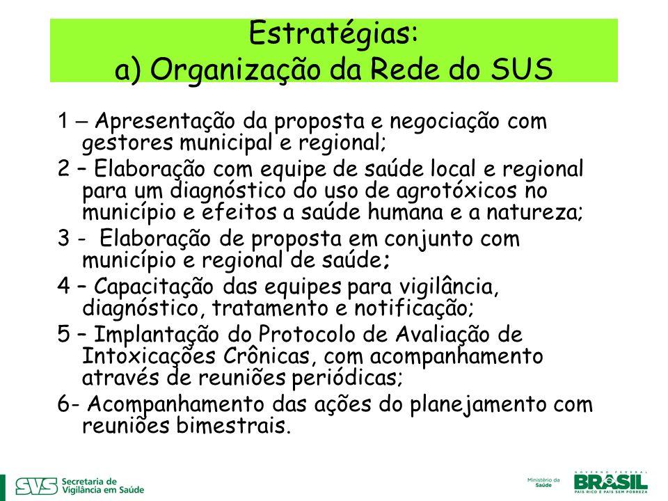 Estratégias: a) Organização da Rede do SUS