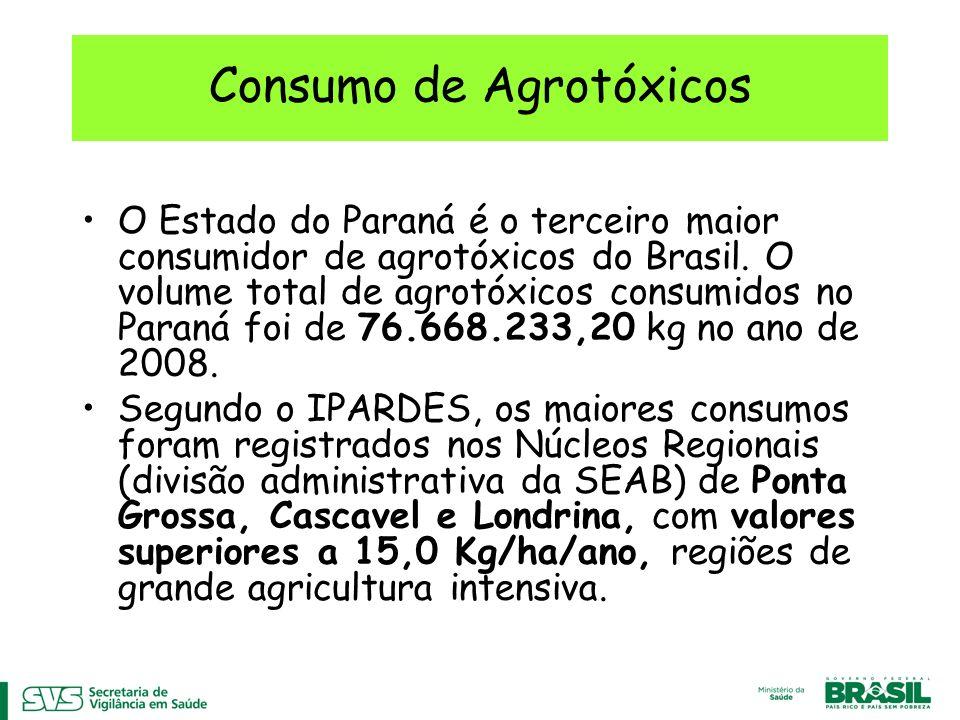 Consumo de Agrotóxicos