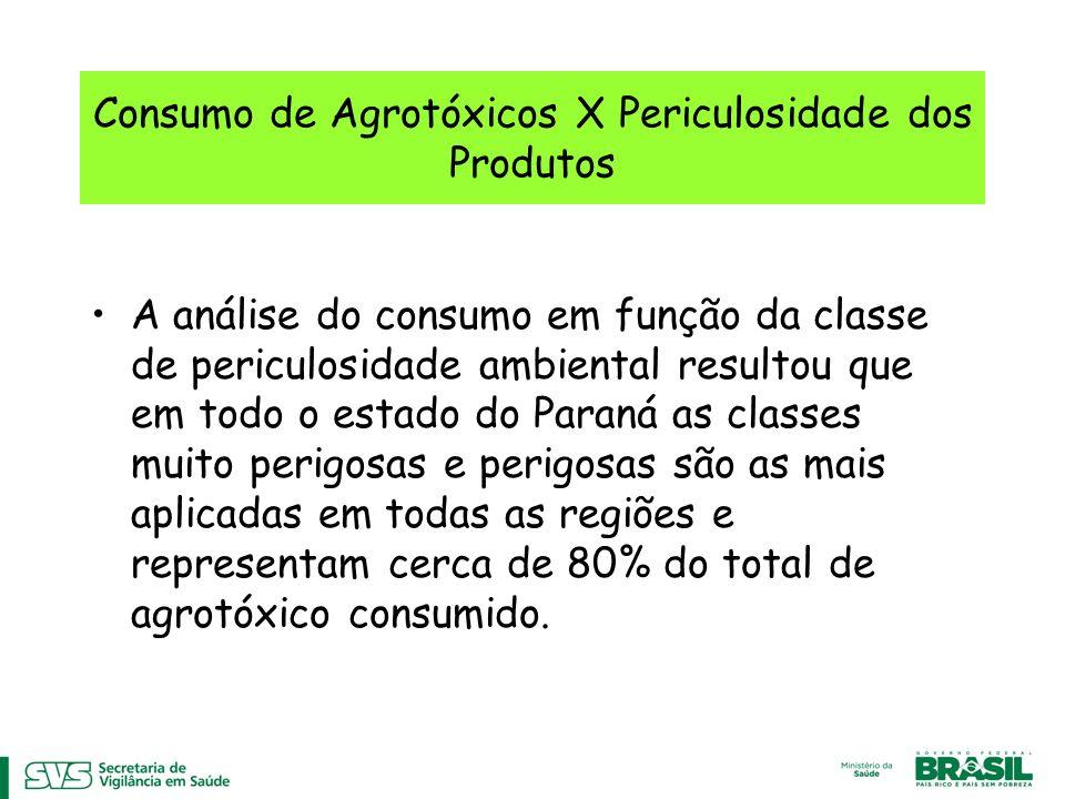 Consumo de Agrotóxicos X Periculosidade dos Produtos