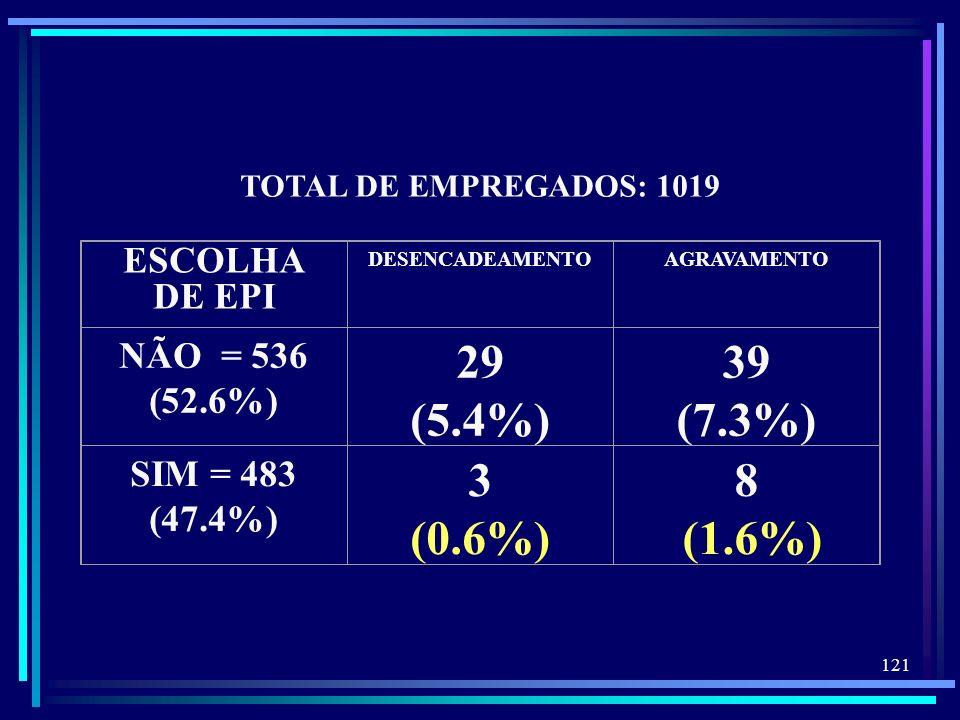 29 (5.4%) 39 (7.3%) 3 (0.6%) 8 (1.6%) ESCOLHA DE EPI NÃO = 536 (52.6%)