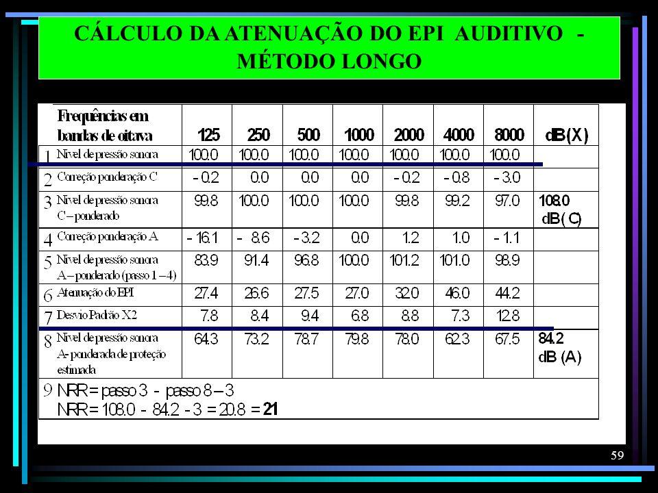 CÁLCULO DA ATENUAÇÃO DO EPI AUDITIVO - MÉTODO LONGO