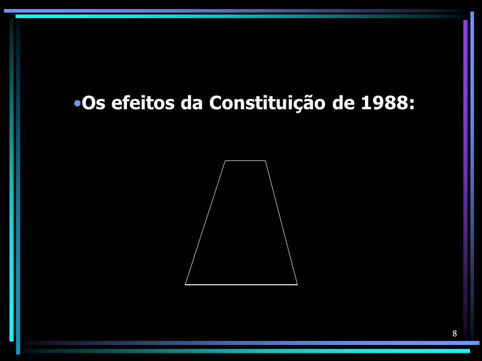 Os efeitos da Constituição de 1988: