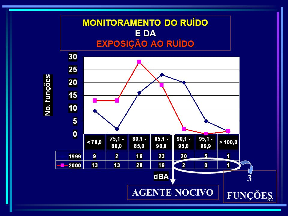 MONITORAMENTO DO RUÍDO