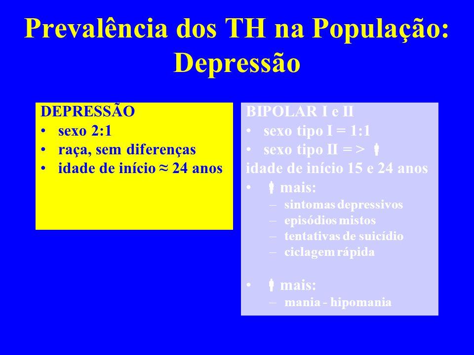 Prevalência dos TH na População: Depressão