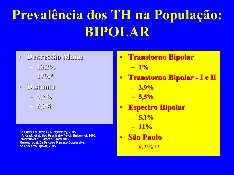 Prevalência dos TH na População: BIPOLAR
