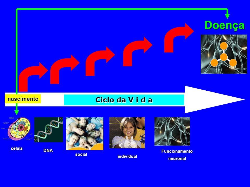 Doença Ciclo da V i d a nascimento célula DNA Funcionamento social