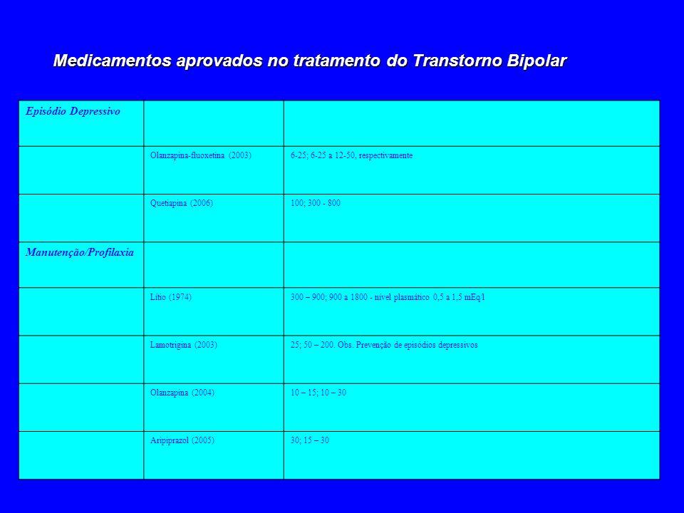 Medicamentos aprovados no tratamento do Transtorno Bipolar