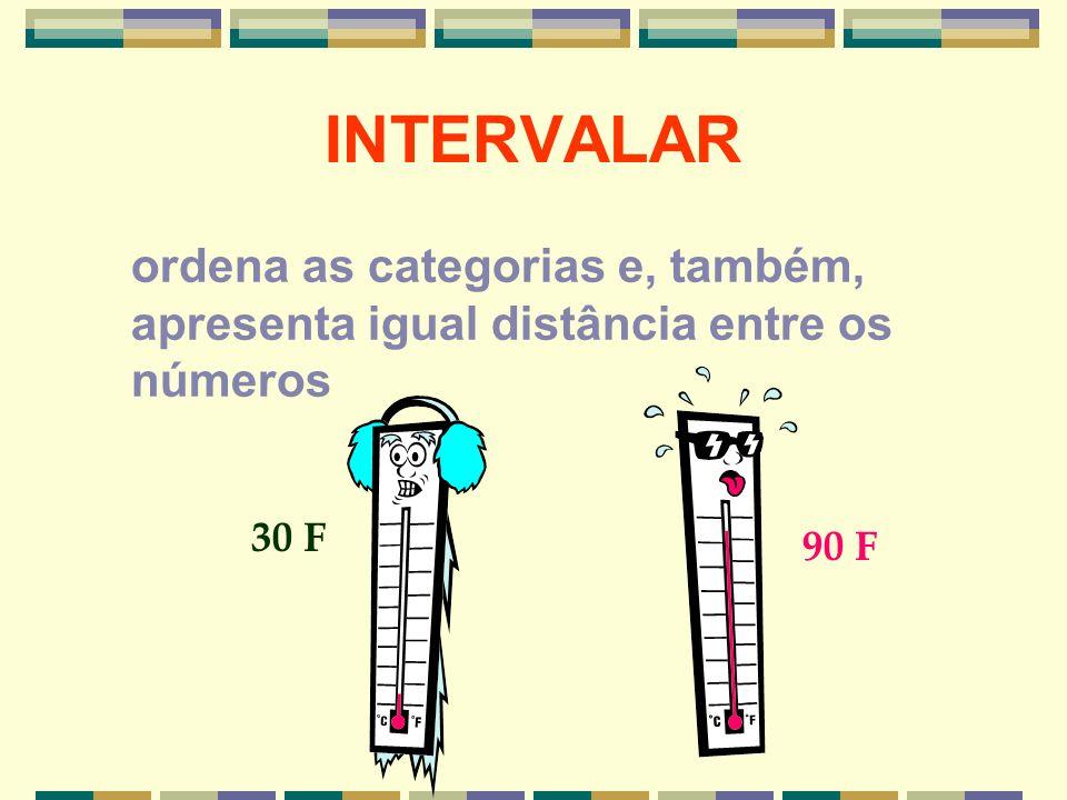 INTERVALAR ordena as categorias e, também, apresenta igual distância entre os números 30 F 90 F