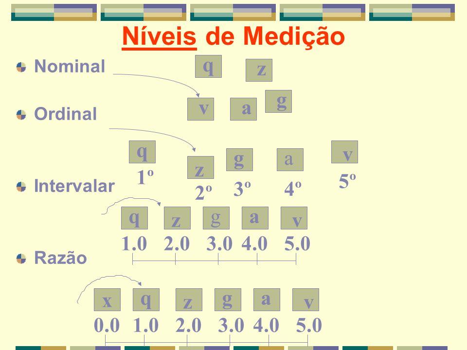 Níveis de Medição q z g v a q v g a z 1º 5º 3º 4º 2º a q z v g 1.0 2.0