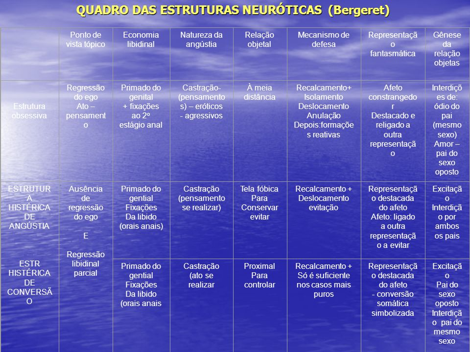 QUADRO DAS ESTRUTURAS NEURÓTICAS (Bergeret)