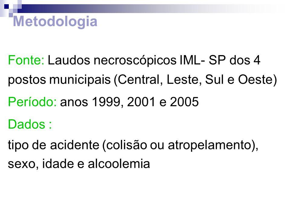 Metodologia Fonte: Laudos necroscópicos IML- SP dos 4 postos municipais (Central, Leste, Sul e Oeste)