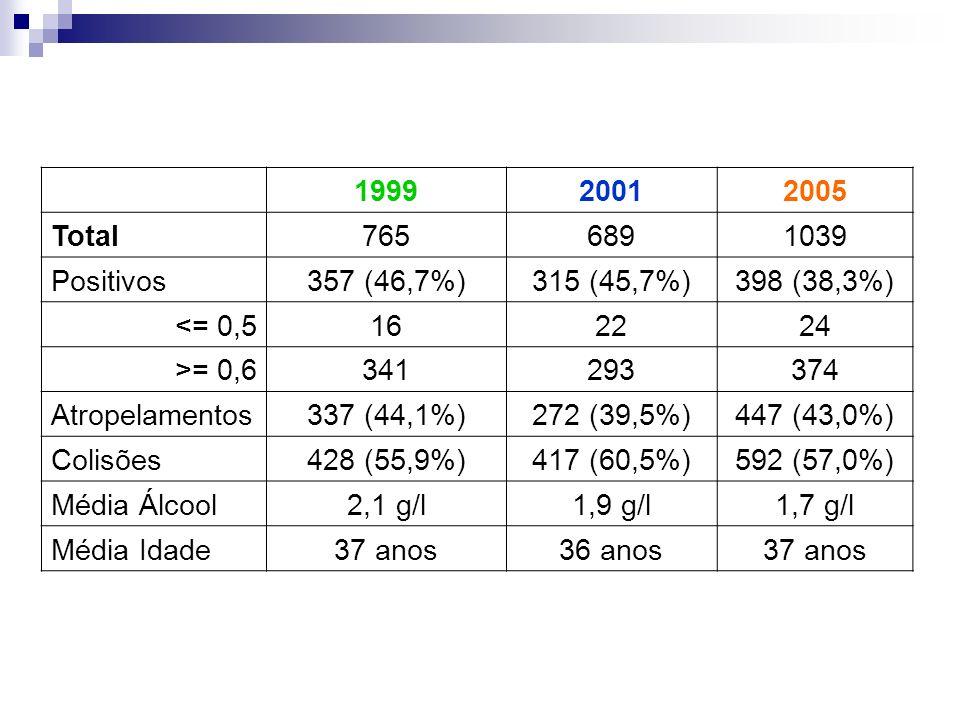 1999. 2001. 2005. Total. 765. 689. 1039. Positivos. 357 (46,7%) 315 (45,7%) 398 (38,3%) <= 0,5. 16.