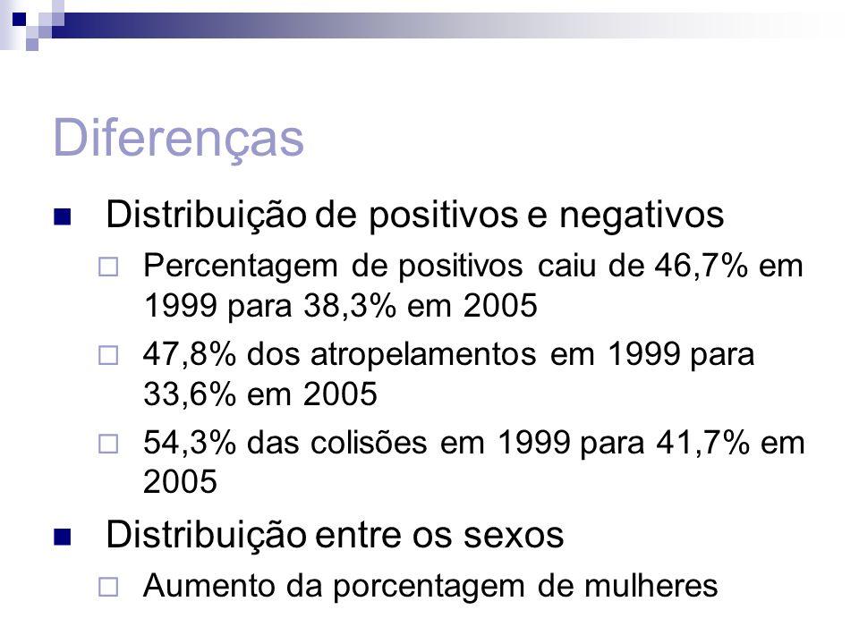 Diferenças Distribuição de positivos e negativos