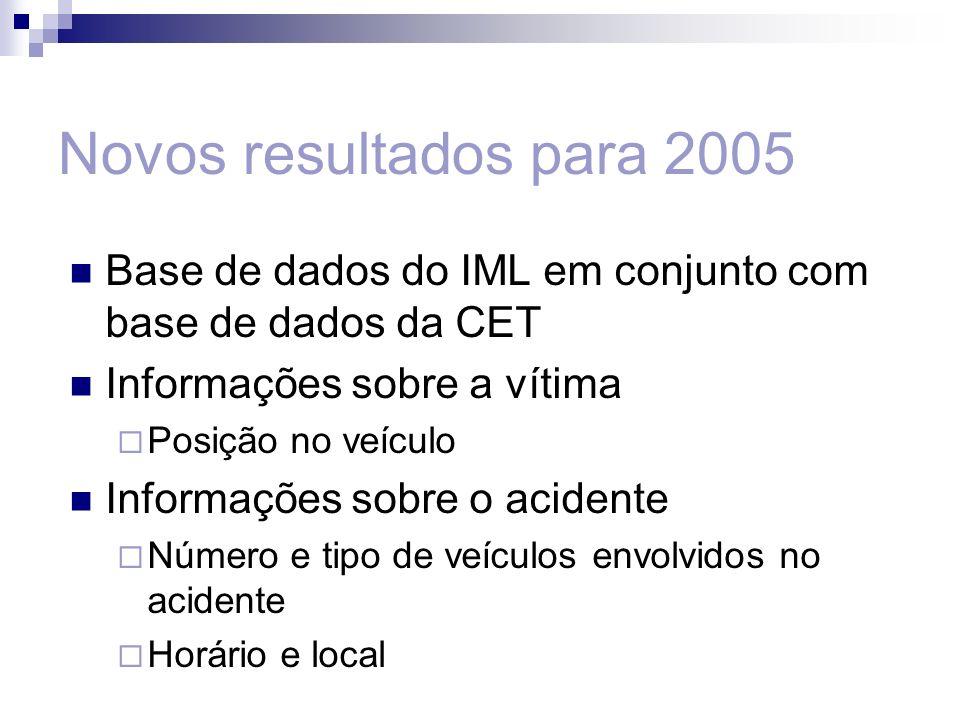 Novos resultados para 2005 Base de dados do IML em conjunto com base de dados da CET. Informações sobre a vítima.