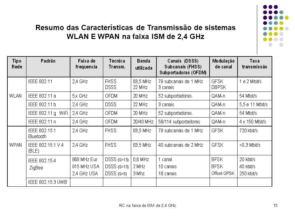 Resumo das Características de Transmissão de sistemas WLAN E WPAN na faixa ISM de 2,4 GHz