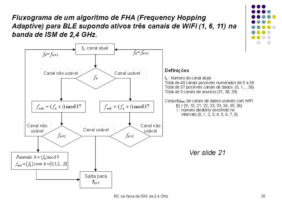 RC em ISM de 2,4 GHz