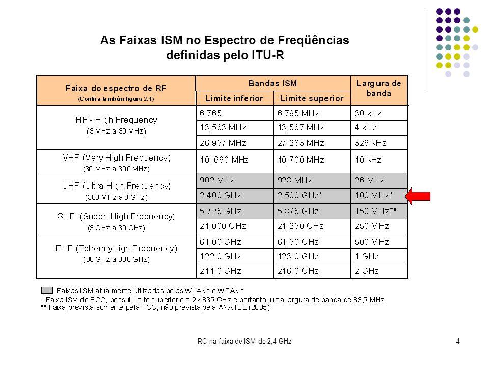 As Faixas ISM no Espectro de Freqüências definidas pelo ITU-R