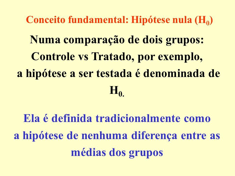 Numa comparação de dois grupos: Controle vs Tratado, por exemplo,
