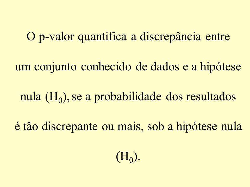 O p-valor quantifica a discrepância entre