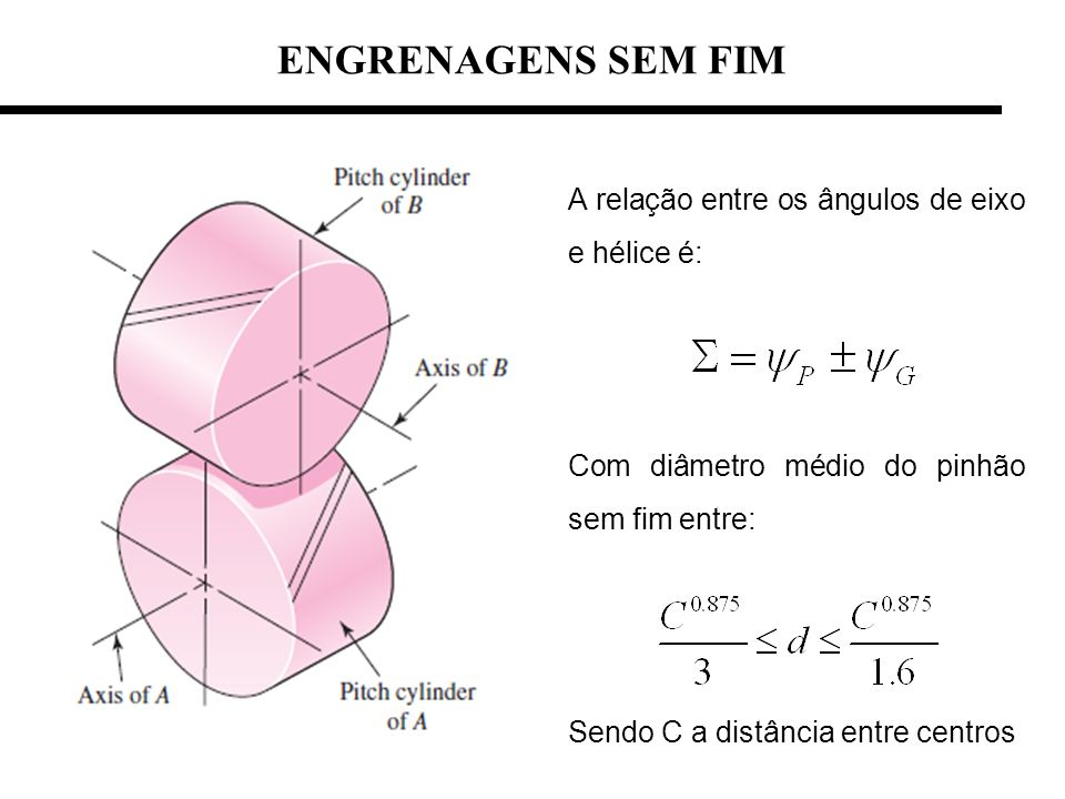 ENGRENAGENS SEM FIM A relação entre os ângulos de eixo e hélice é: