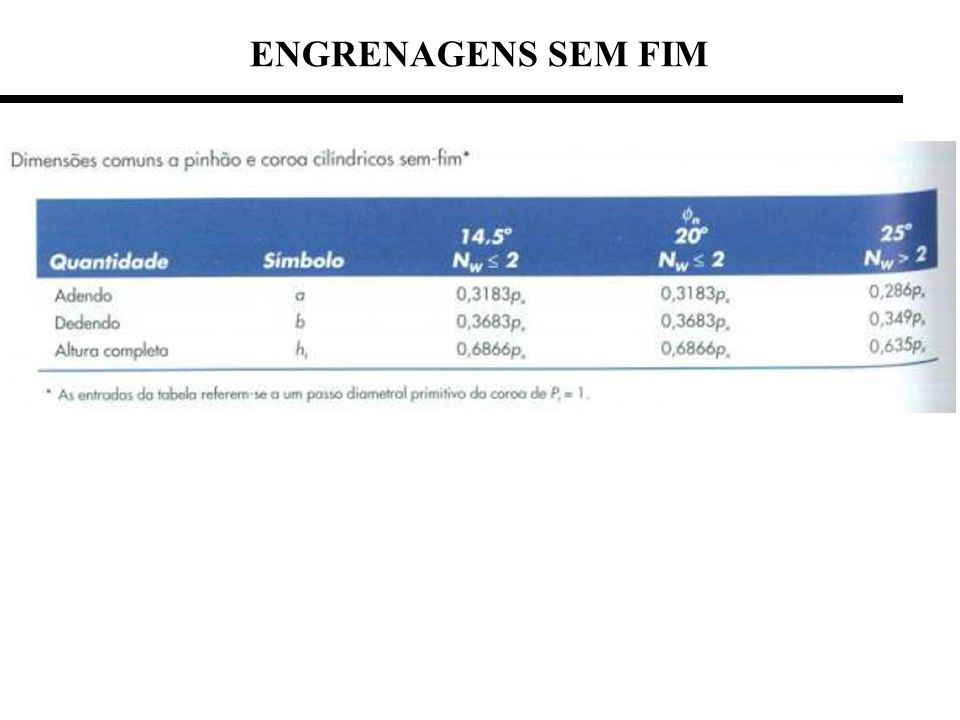 ENGRENAGENS SEM FIM