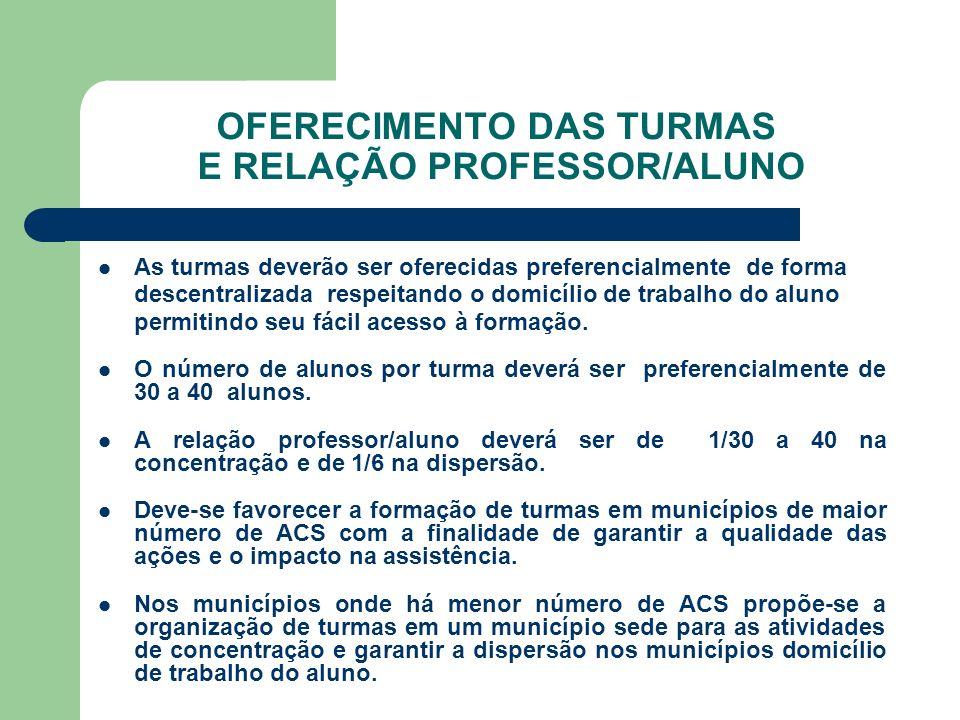 OFERECIMENTO DAS TURMAS E RELAÇÃO PROFESSOR/ALUNO