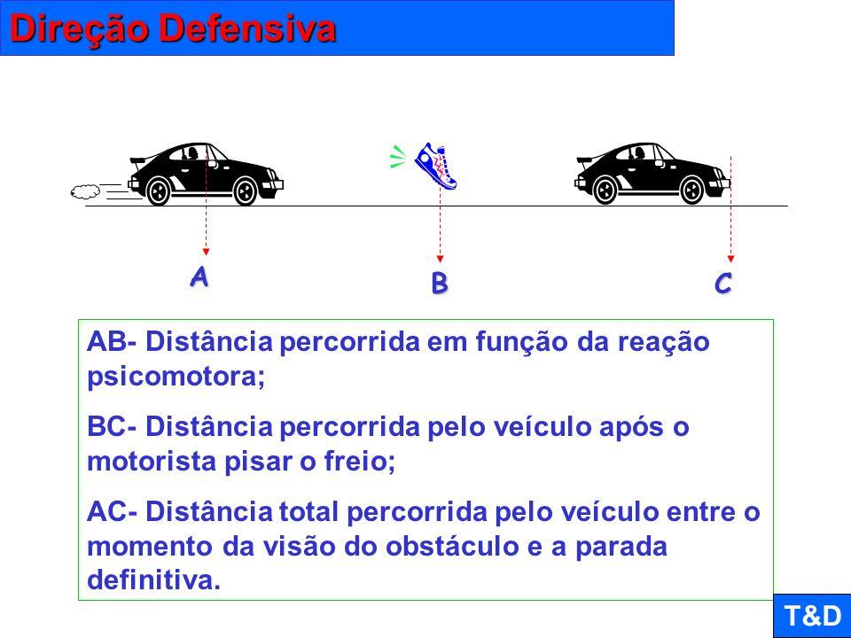 Direção Defensiva A. B. C. AB- Distância percorrida em função da reação psicomotora;