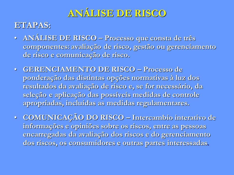 ANÁLISE DE RISCO ETAPAS: