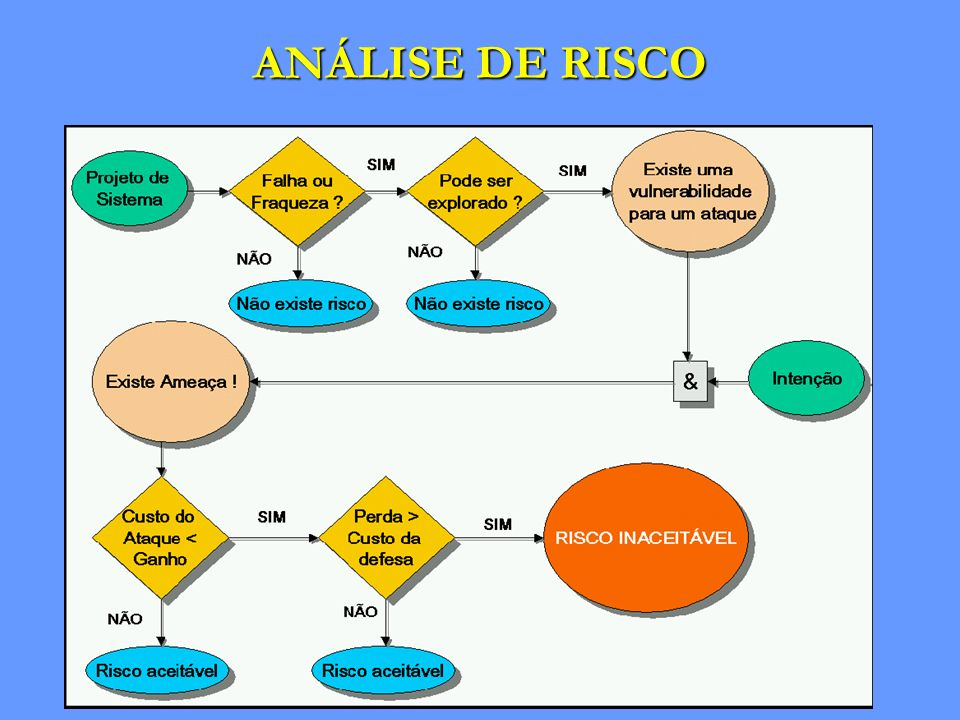 ANÁLISE DE RISCO