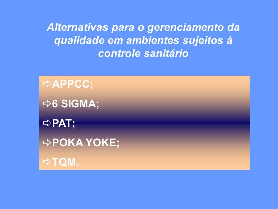 APPCC;6 SIGMA; PAT; POKA YOKE; TQM.