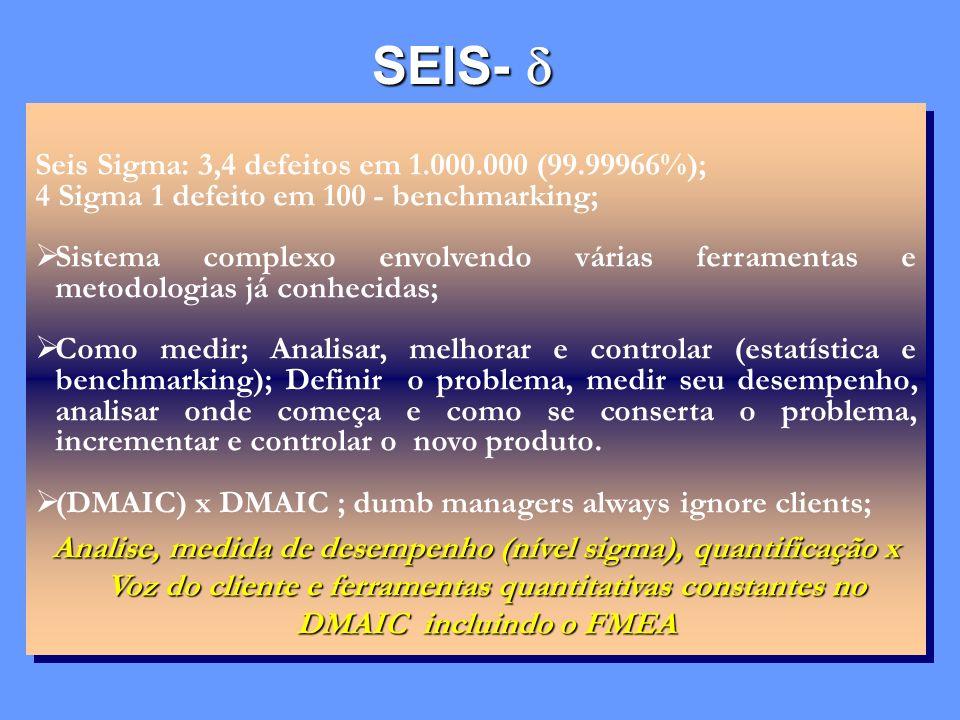 SEIS-  Seis Sigma: 3,4 defeitos em 1.000.000 (99.99966%);