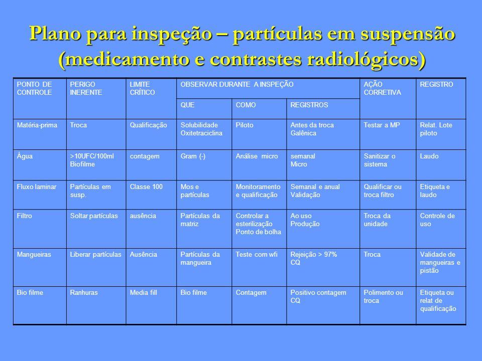 Plano para inspeção – partículas em suspensão (medicamento e contrastes radiológicos)
