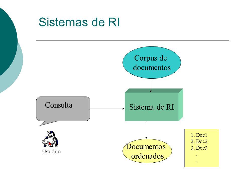 Sistemas de RI Corpus de documentos Sistema de RI Consulta Documentos